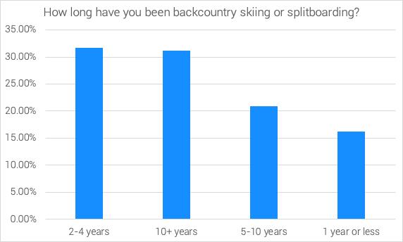 backcountr-skiing-survey-2020-experience