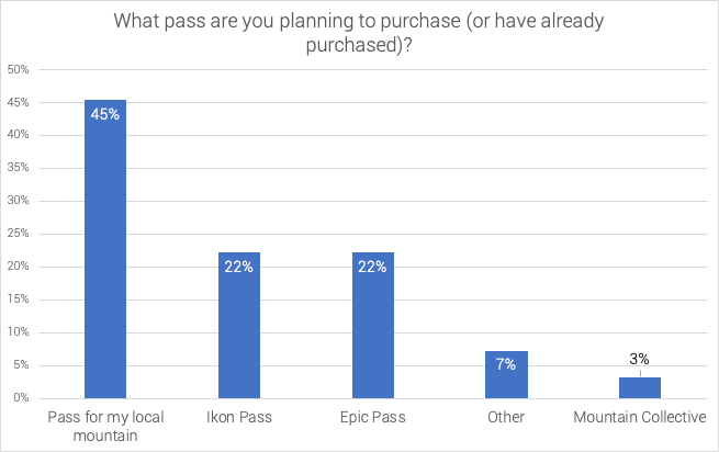 most-popular-ski-pass-2020