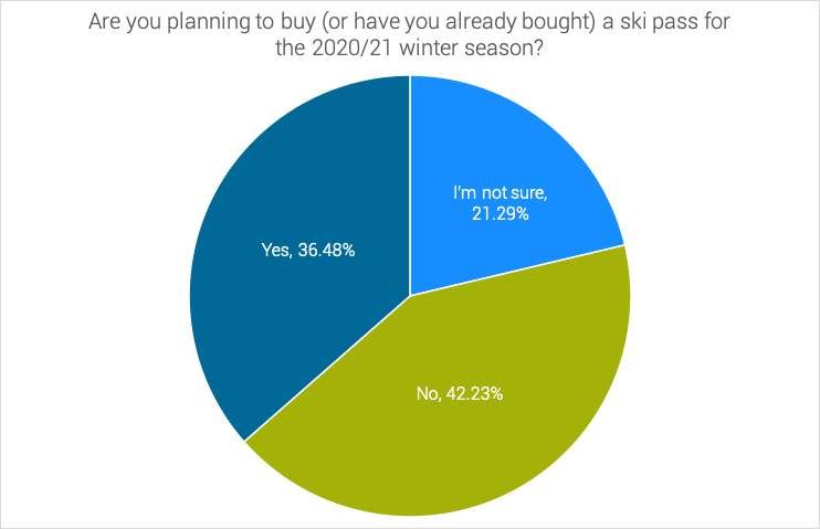 Ski-Passes-Survey-Covid-19